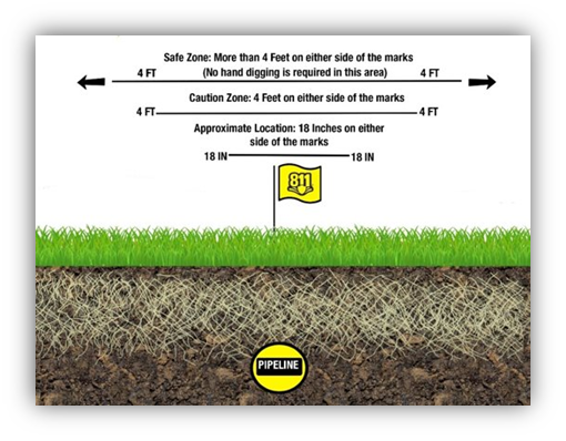 5 Steps to Safe Digging - MISS DIG 811 - caution_zone
