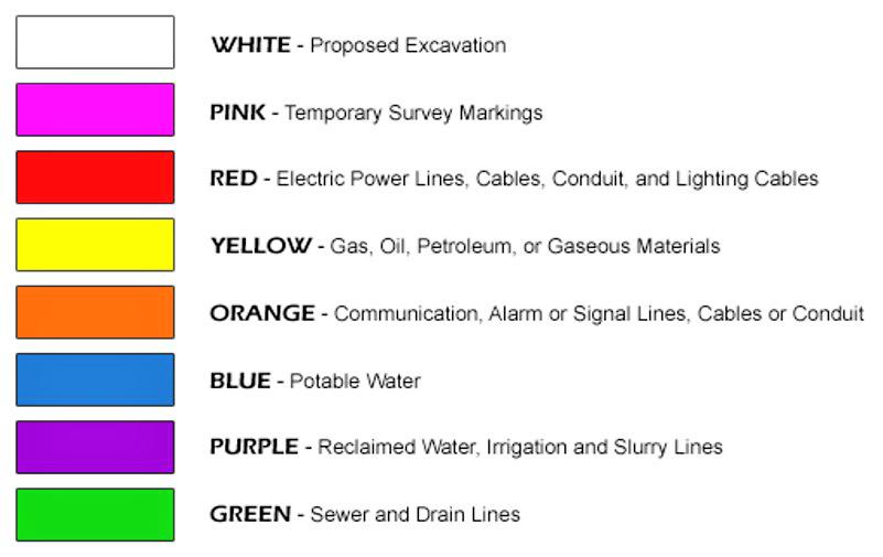 5 Steps to Safe Digging - MISS DIG 811 - f-24-7-22185444_sBpv3RJI_APWA_Color_Codes_-_