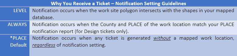 Ticket Notification Methods - MISS DIG System, Inc. - Why_you_receive_a_ticket